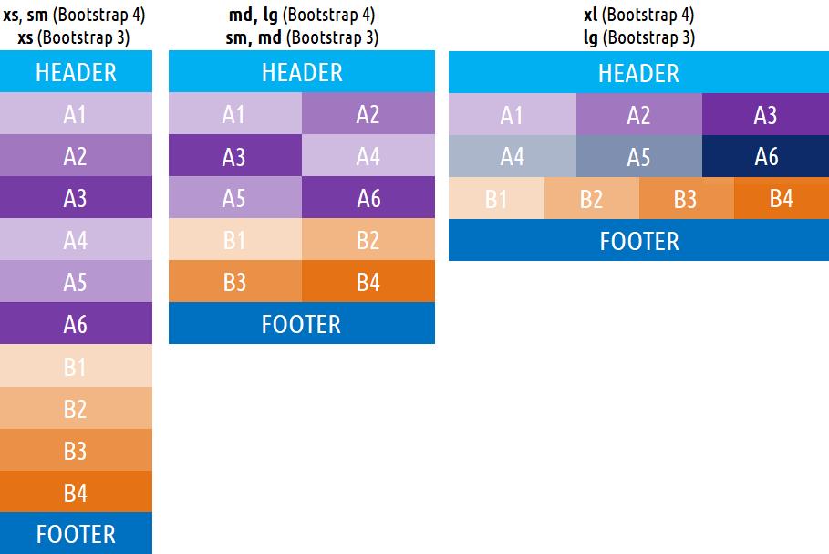 Bootstrap - Элементы сетки и как их использовать для