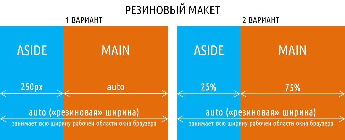 Сколько стоит HTML-верстка интернет-страниц?