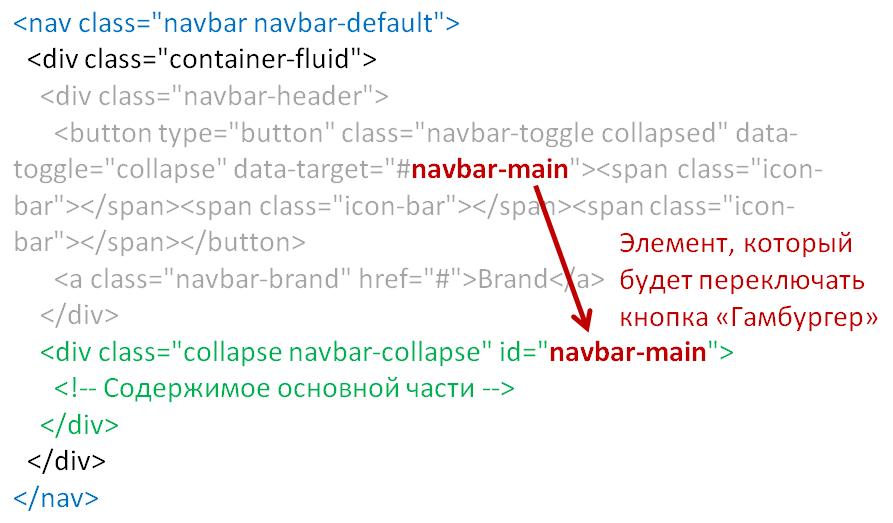 Bootstrap 3 - Navbar (горизонтальное меню) | ИТ Шеф