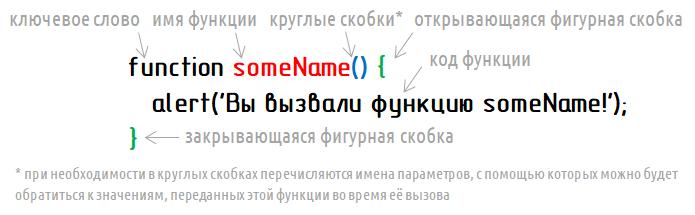 JavaScript - Синтаксис объявления функции