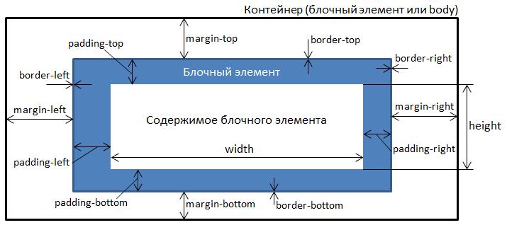 Как сделать html сайт блочный - Luboil.ru