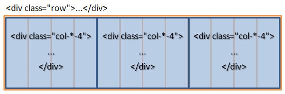 3 блока одинаковой ширины, которые размещены в ряду