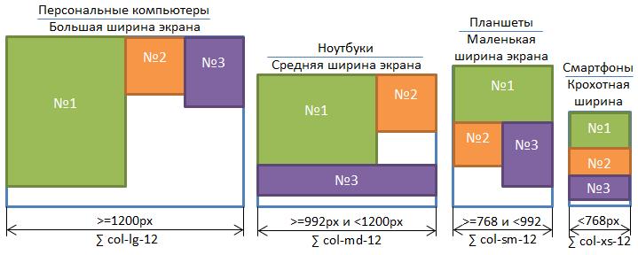 Макет сайта, состоящего из 3 блоков