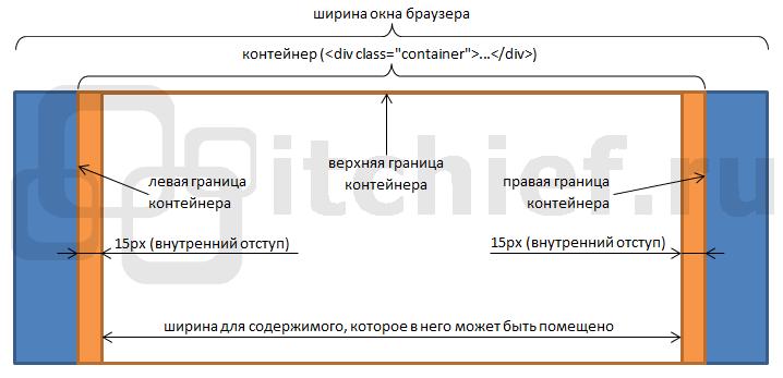 Назначение контейнера (.container) в платформе Twitter Bootstrap 3 при создании сетки сайта