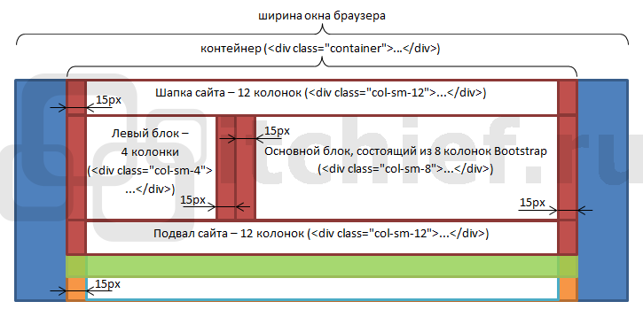 bootstrap_container_row_columns.png