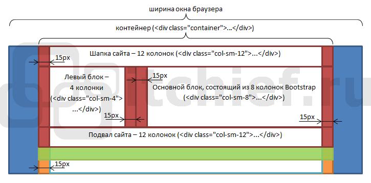 Пример создания сетки веб-страницы