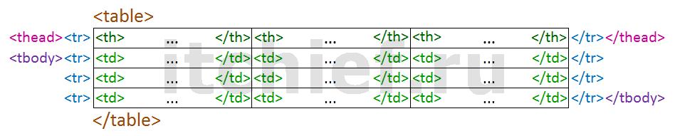 HTML - основы создания таблиц