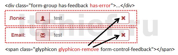 Bootstrap - форма не прошла валидацию