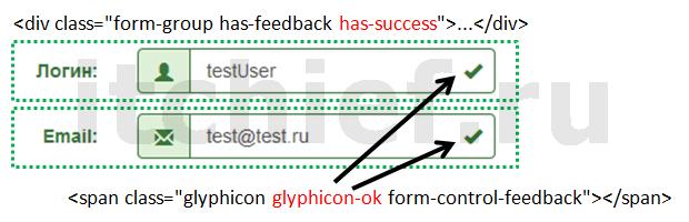 Bootstrap - форма прошла валидацию