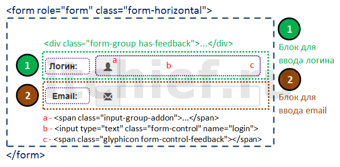 Bootstrap - создание форму для регистрации пользователя