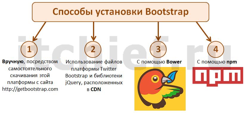 Bootstrap - способы установки