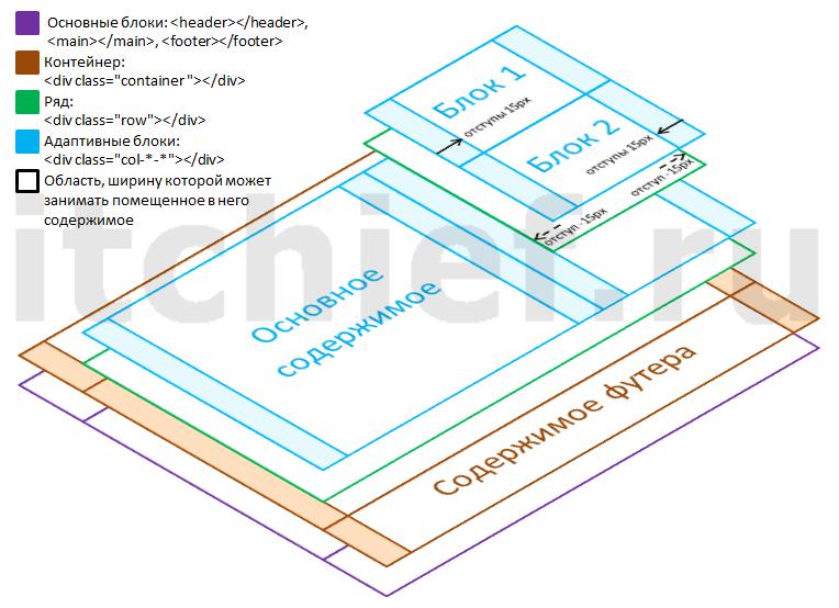 Bootstrap 3 - финальная структура макета