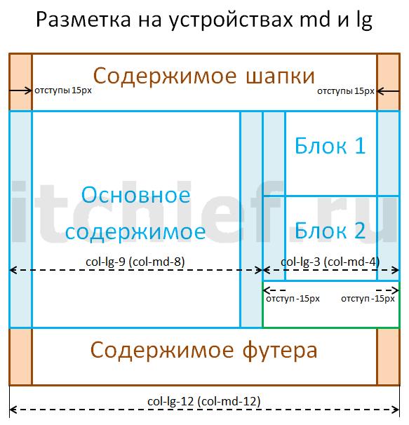 Bootstrap 3 - Вид макета на устройствах lg и md