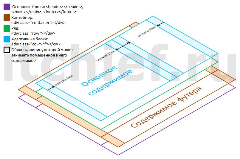 Bootstrap 3 - создание макета (разметка блока row)