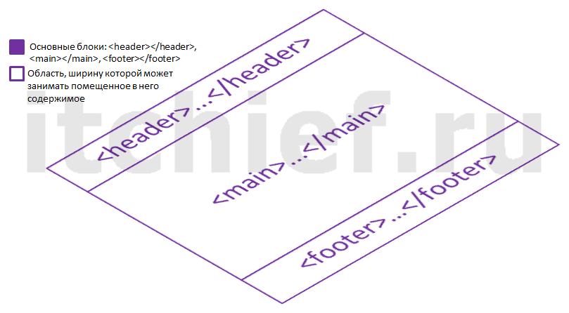 Bootstrap 3 - создание макета (создание основных блоков)