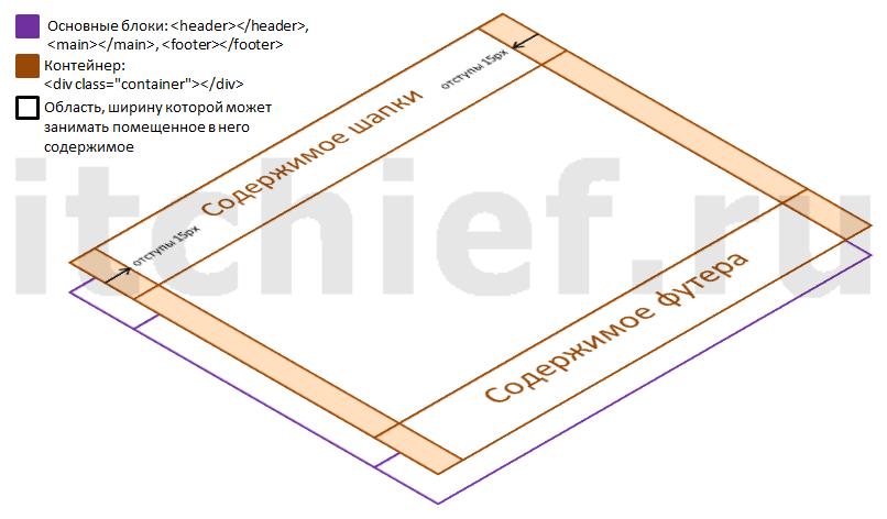 Bootstrap 3 - создание макета (создание контейнеров)