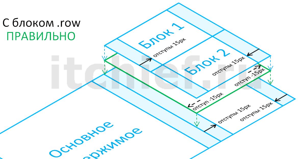 Bootstrap 3 - создание макета (разметка с блоком row)