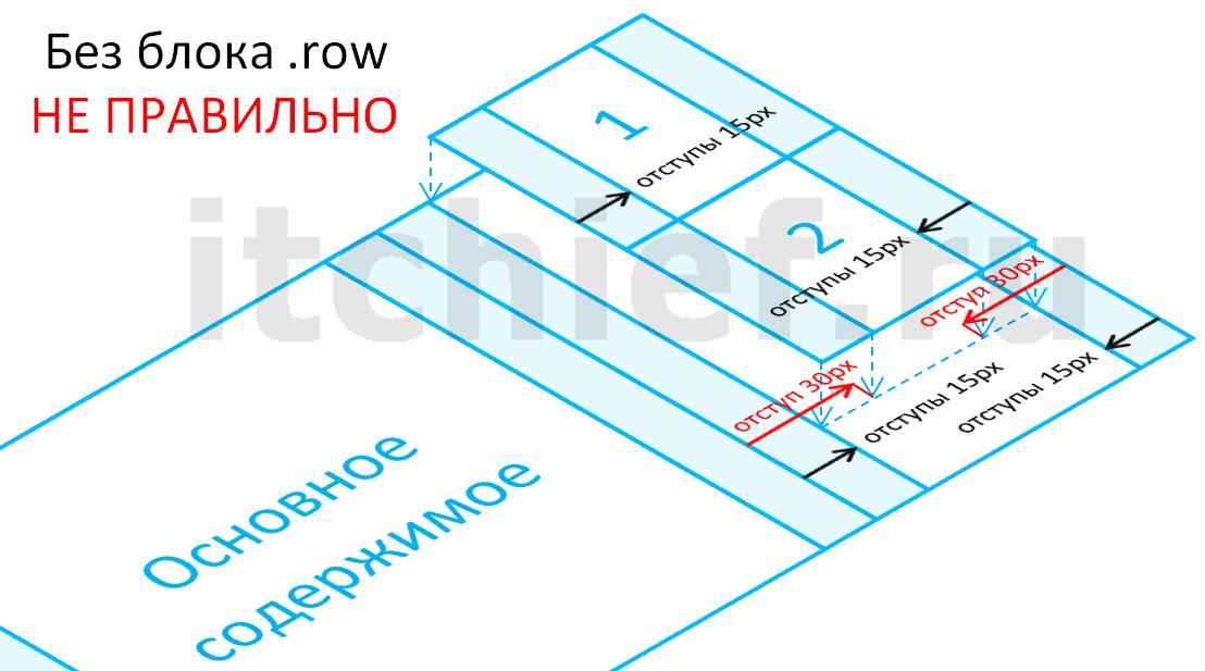 Bootstrap 3 - создание макета (разметка без блока row)