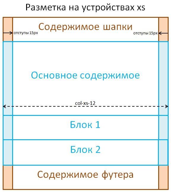 Bootstrap 3 - Вид макета на устройствах xs