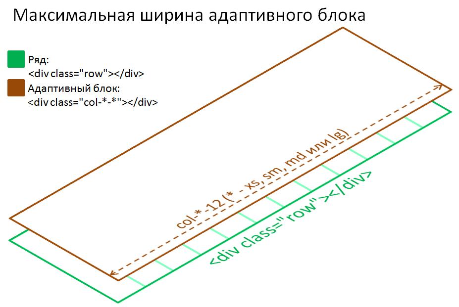 Bootstrap 3 - максимальная ширина адаптивного блока