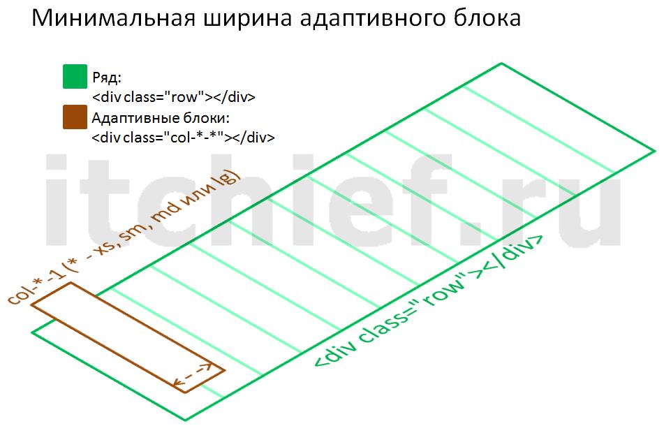 Bootstrap 3 - минимальная ширина адаптивного блока