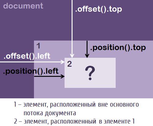 jQuery - Положение элемента на странице | ИТ Шеф