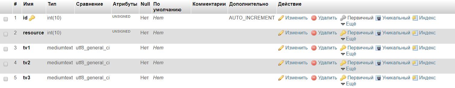 Структура таблицы modx_site_content_extend